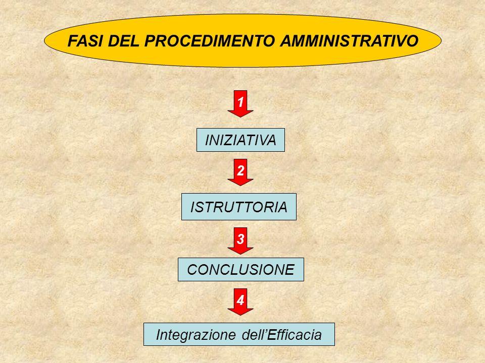 FASI DEL PROCEDIMENTO AMMINISTRATIVO INIZIATIVA ISTRUTTORIA CONCLUSIONE Integrazione dellEfficacia 1 2 3 4