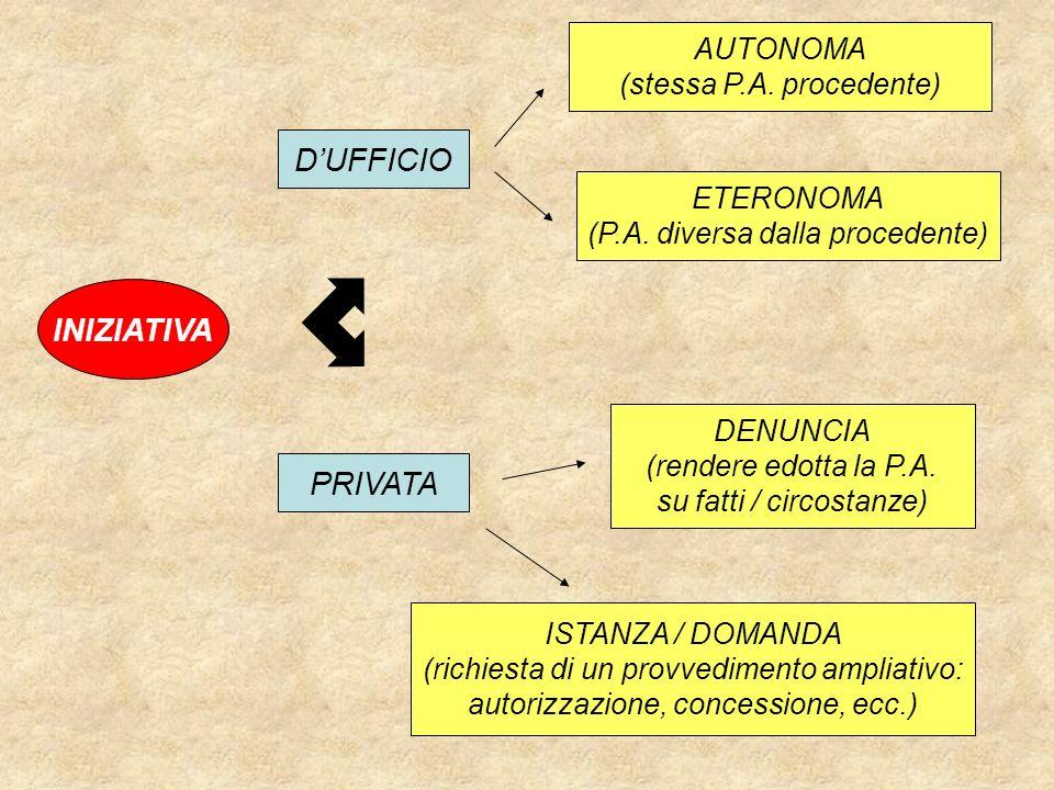 INIZIATIVA DUFFICIO AUTONOMA (stessa P.A. procedente) ETERONOMA (P.A. diversa dalla procedente) PRIVATA DENUNCIA (rendere edotta la P.A. su fatti / ci
