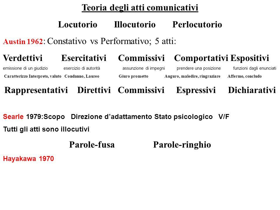 Teoria degli atti comunicativi Locutorio Illocutorio Perlocutorio Austin 1962 : Constativo vs Performativo; 5 atti: Verdettivi Esercitativi Commissivi