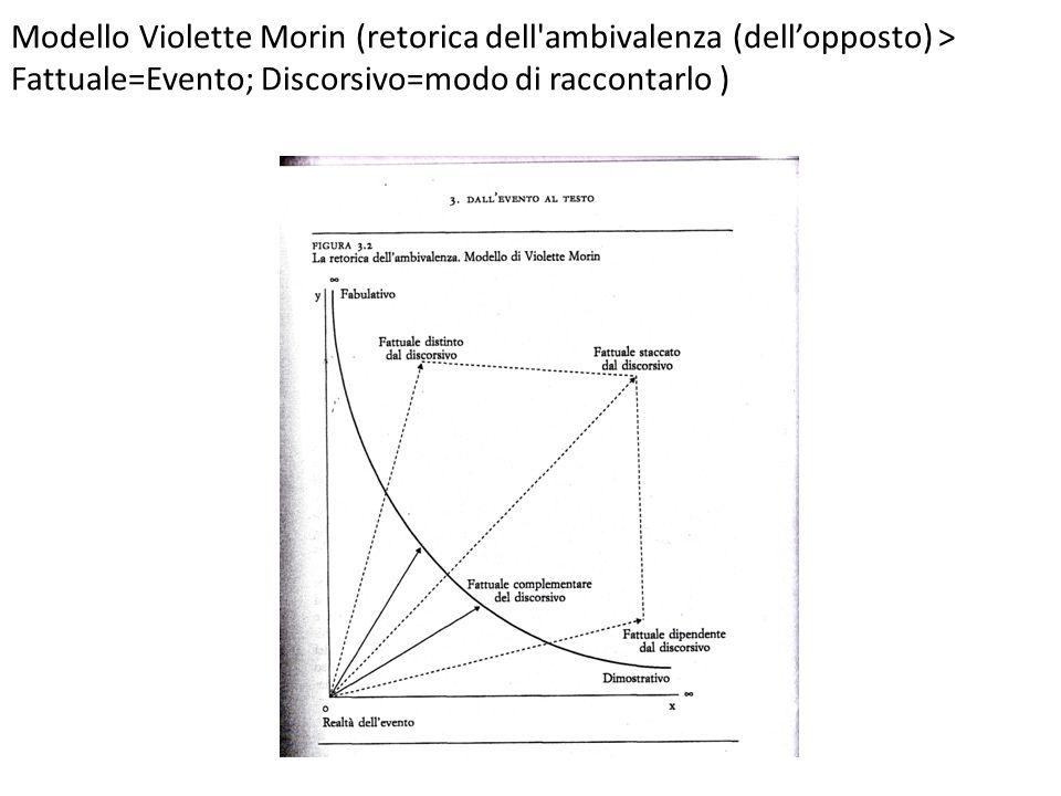 Modello Violette Morin (retorica dell'ambivalenza (dellopposto) > Fattuale=Evento; Discorsivo=modo di raccontarlo )