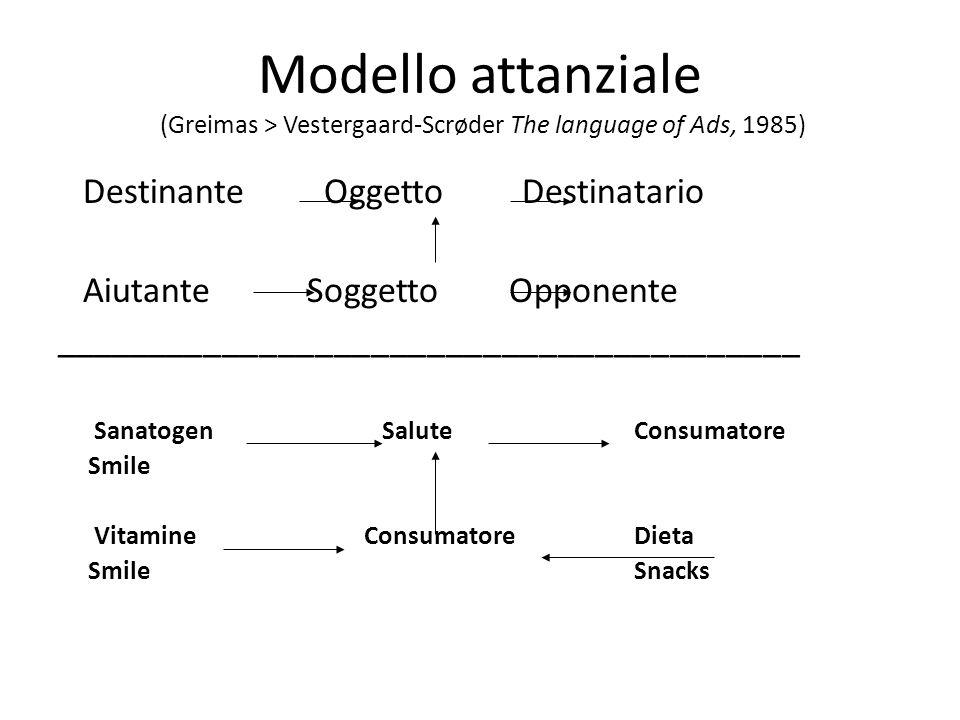 Modello attanziale (Greimas > Vestergaard-Scrøder The language of Ads, 1985) Destinante Oggetto Destinatario Aiutante Soggetto Opponente _____________