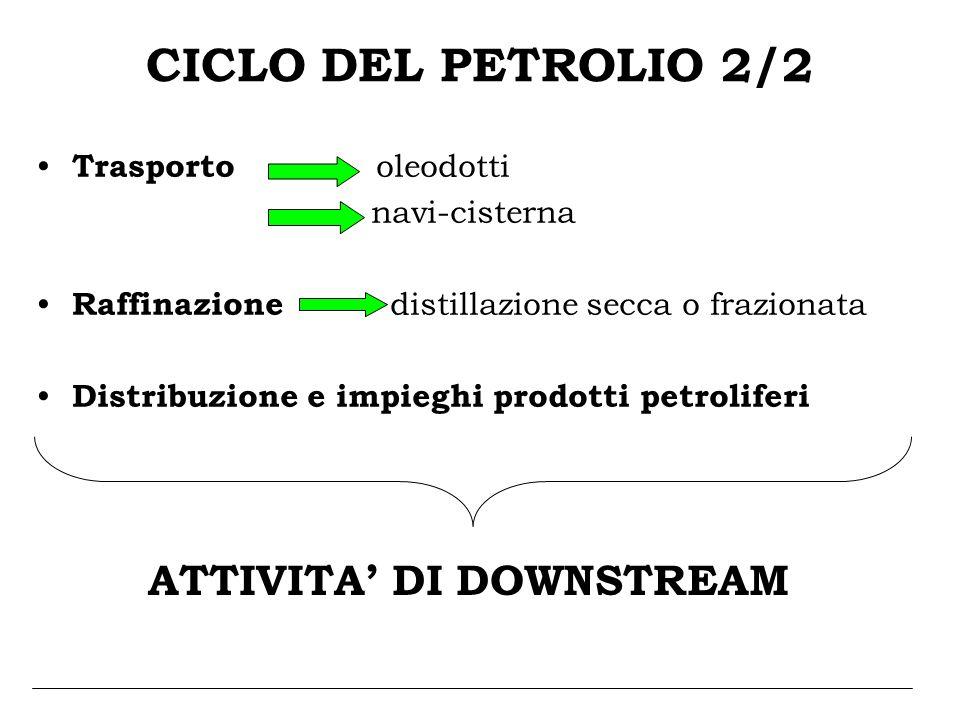 CICLO DEL PETROLIO 2/2 Trasporto oleodotti navi-cisterna Raffinazione distillazione secca o frazionata Distribuzione e impieghi prodotti petroliferi A
