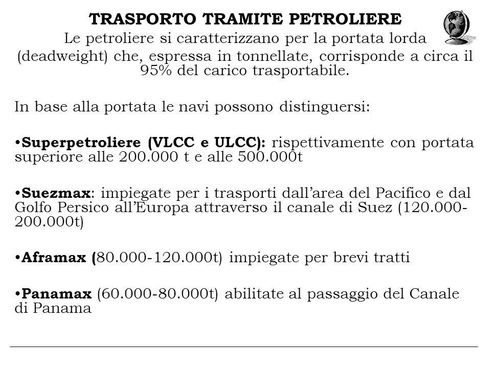 TRASPORTO TRAMITE PETROLIERE Le petroliere si caratterizzano per la portata lorda (deadweight) che, espressa in tonnellate, corrisponde a circa il 95%