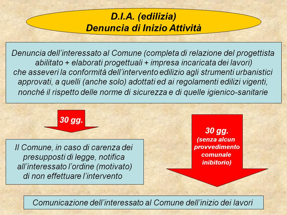 D.I.A. (edilizia) Denuncia di Inizio Attività Denuncia dellinteressato al Comune (completa di relazione del progettista abilitato + elaborati progettu