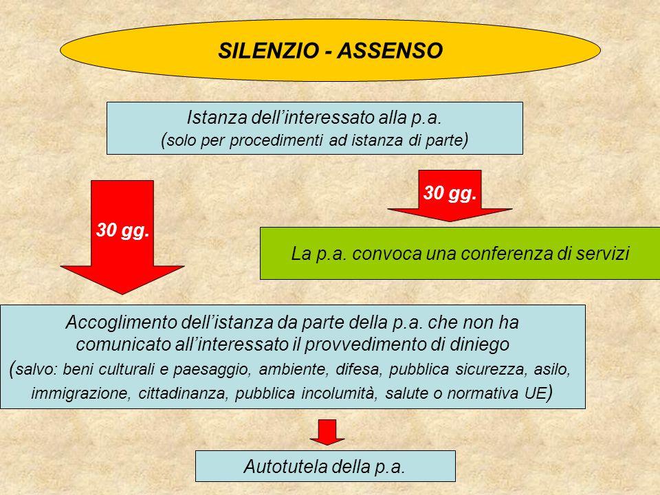 SILENZIO - ASSENSO Istanza dellinteressato alla p.a. ( solo per procedimenti ad istanza di parte ) Accoglimento dellistanza da parte della p.a. che no