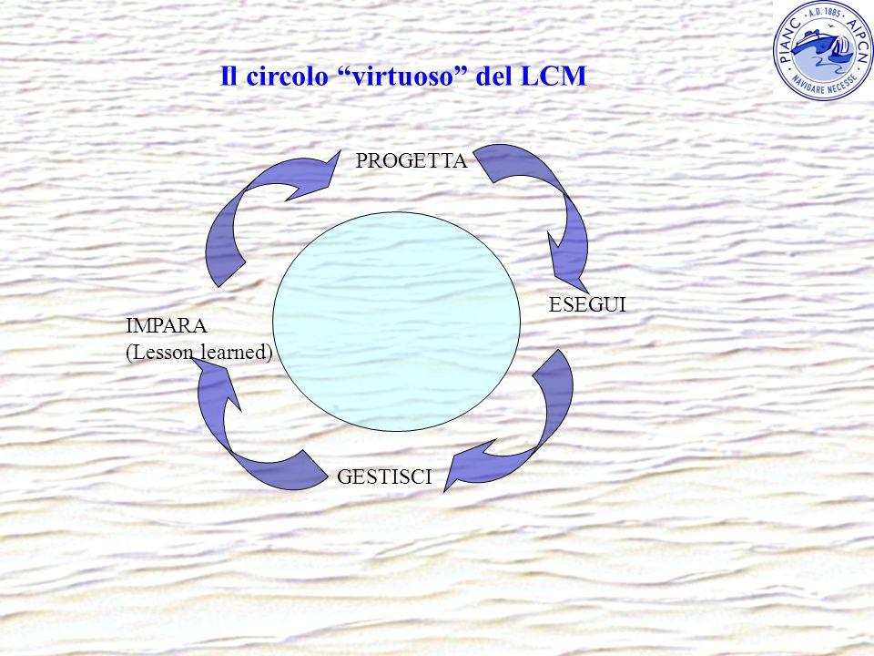 PROGETTA ESEGUI GESTISCI IMPARA (Lesson learned) Il circolo virtuoso del LCM