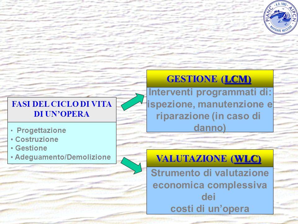 Progettazione Costruzione Gestione Adeguamento/Demolizione FASI DEL CICLO DI VITA DI UNOPERA WLC) VALUTAZIONE (WLC) LCM) GESTIONE (LCM) Interventi pro