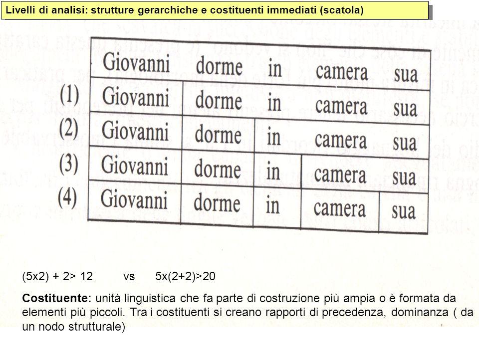 Tipologia Sintattica Universali linguistici di Greenberg Principio di precedenza: il sogg.