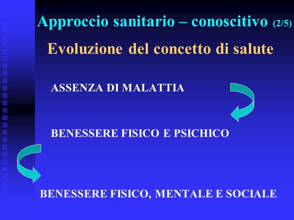 Evoluzione del concetto di salute ASSENZA DI MALATTIA BENESSERE FISICO E PSICHICO BENESSERE FISICO, MENTALE E SOCIALE Approccio sanitario – conoscitiv
