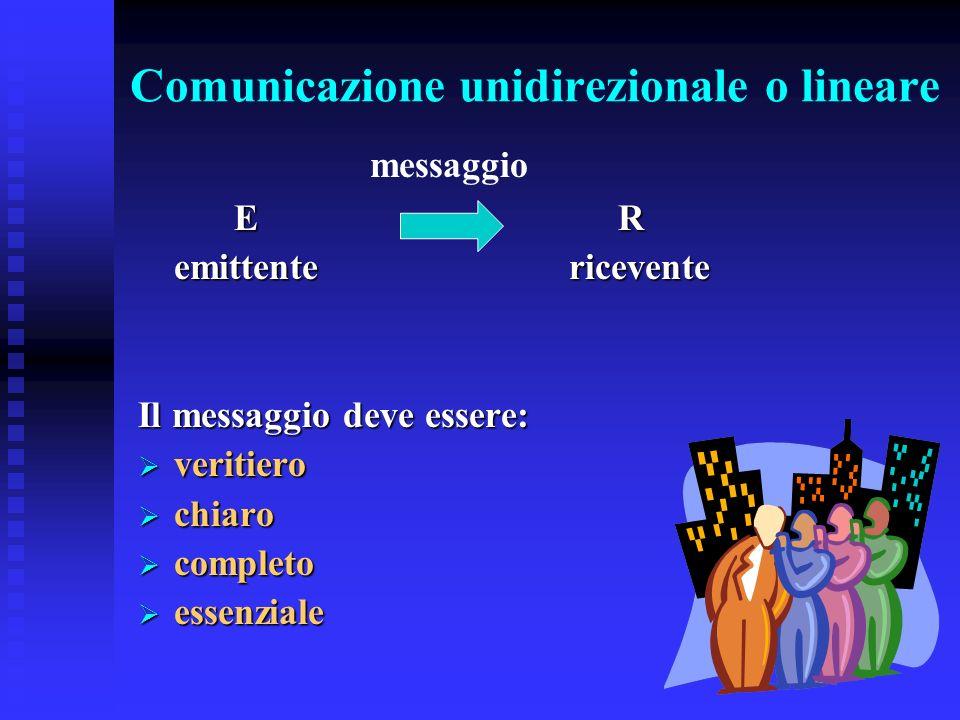 Comunicazione unidirezionale o lineare ER emittente ricevente Il messaggio deve essere: veritiero veritiero chiaro chiaro completo completo essenziale