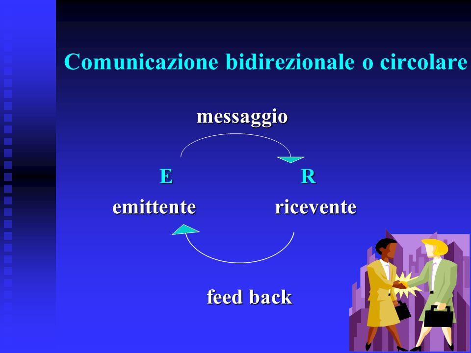 Comunicazione bidirezionale o circolare messaggio messaggio ER emittente ricevente feed back
