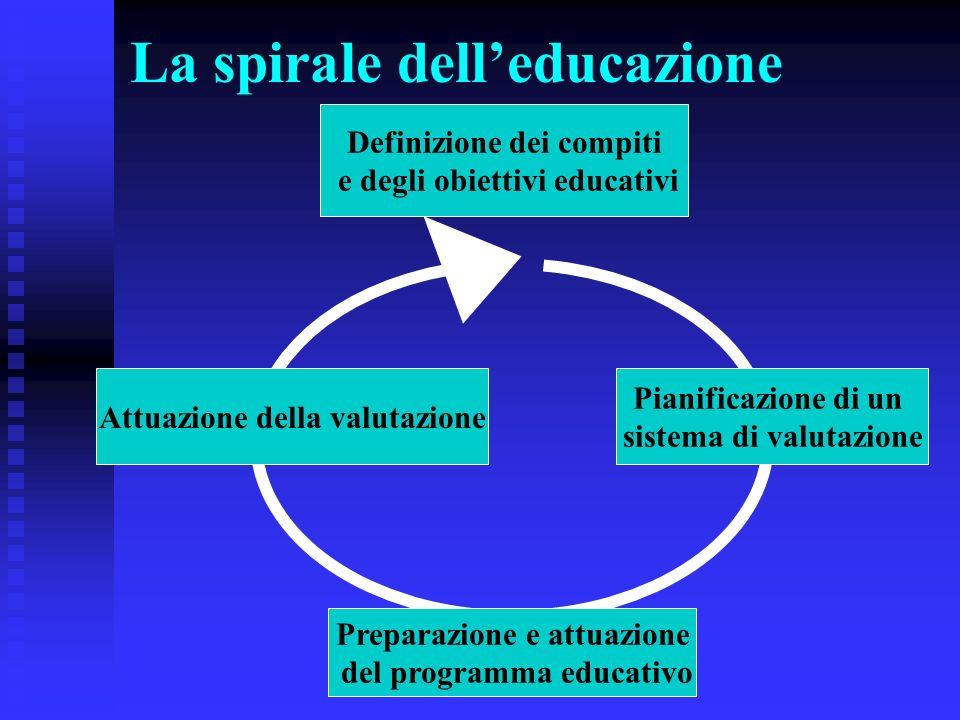 La spirale delleducazione Pianificazione di un sistema di valutazione Definizione dei compiti e degli obiettivi educativi Preparazione e attuazione de