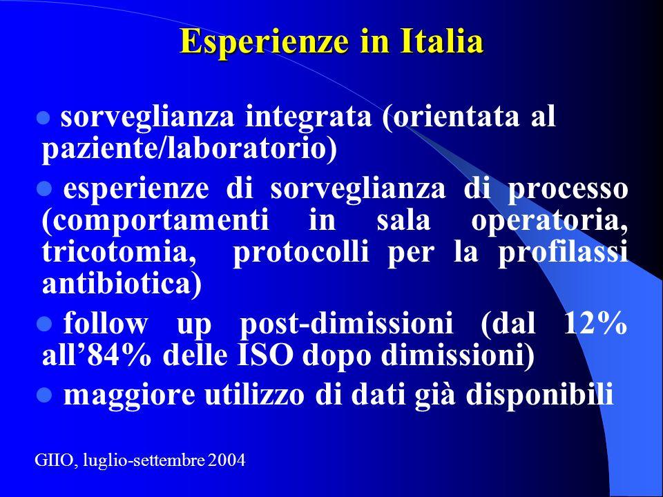 Esperienze in Italia sorveglianza integrata (orientata al paziente/laboratorio) esperienze di sorveglianza di processo (comportamenti in sala operatoria, tricotomia, protocolli per la profilassi antibiotica) follow up post-dimissioni (dal 12% all84% delle ISO dopo dimissioni) maggiore utilizzo di dati già disponibili GIIO, luglio-settembre 2004