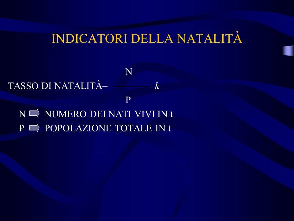 N TASSO DI NATALITÀ=k P N NUMERO DEI NATI VIVI IN t P POPOLAZIONE TOTALE IN t INDICATORI DELLA NATALITÀ