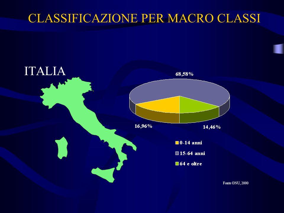 CLASSIFICAZIONE PER MACRO CLASSI ITALIA Fonte ONU, 2000