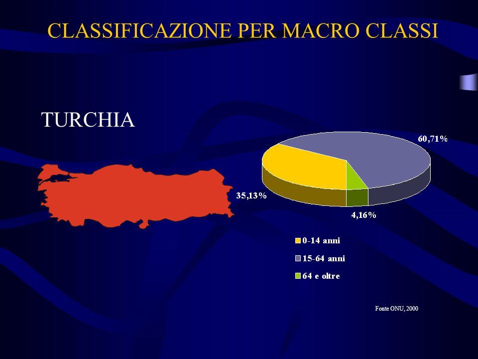 CLASSIFICAZIONE PER MACRO CLASSI TURCHIA Fonte ONU, 2000