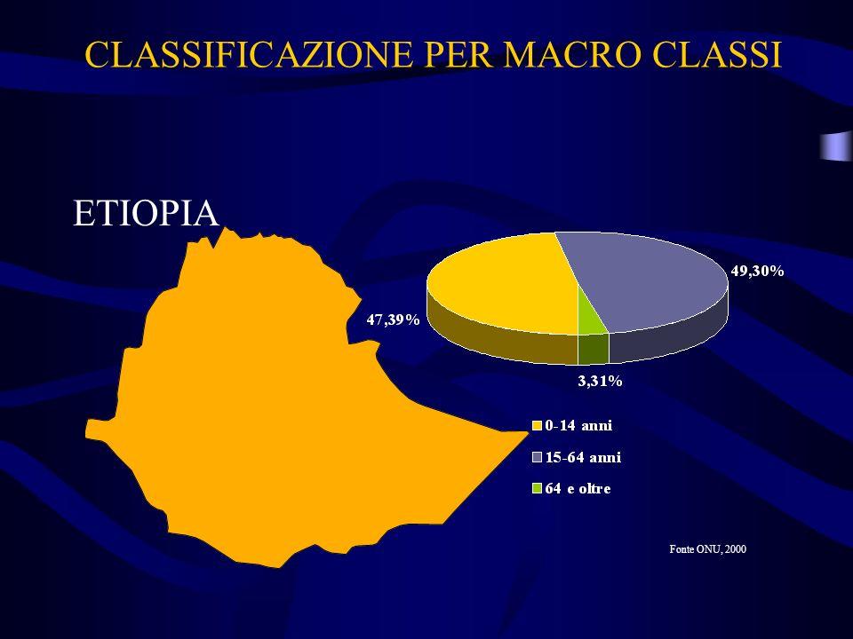 CLASSIFICAZIONE PER MACRO CLASSI ETIOPIA Fonte ONU, 2000