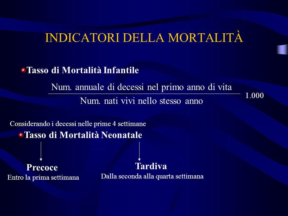 Num. annuale di decessi nel primo anno di vita Num. nati vivi nello stesso anno 1.000 Tasso di Mortalità Infantile Considerando i decessi nelle prime