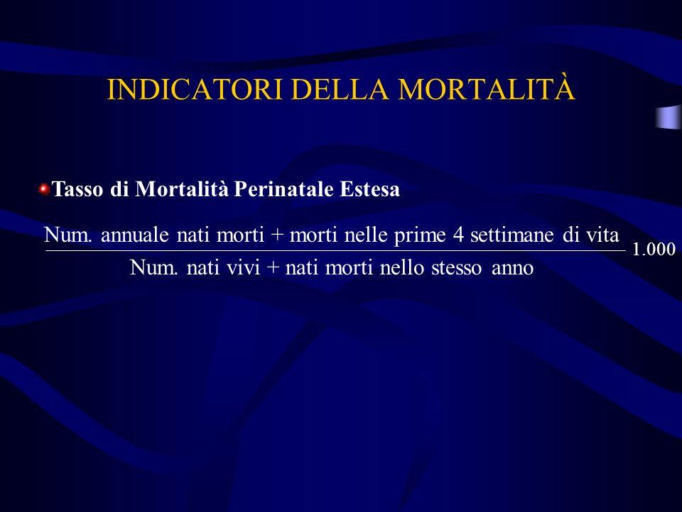 INDICATORI DELLA MORTALITÀ Tasso di Mortalità Perinatale Estesa Num. annuale nati morti + morti nelle prime 4 settimane di vita Num. nati vivi + nati