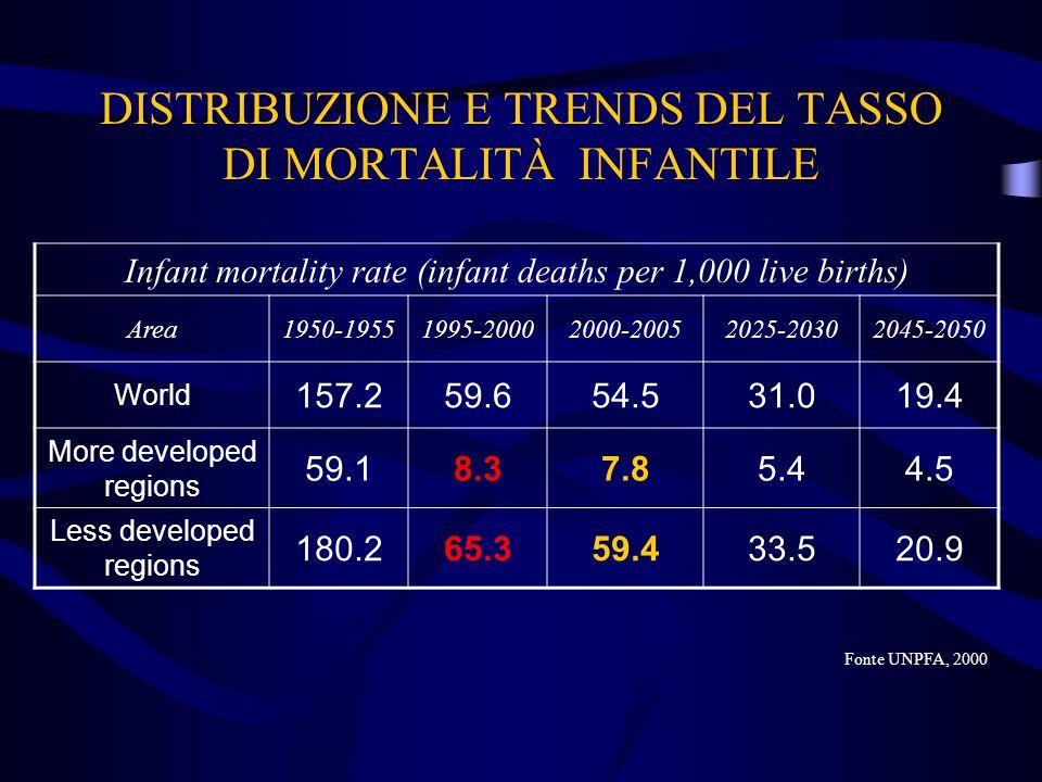 DISTRIBUZIONE E TRENDS DEL TASSO DI MORTALITÀ INFANTILE Infant mortality rate (infant deaths per 1,000 live births) Area1950-19551995-20002000-2005202