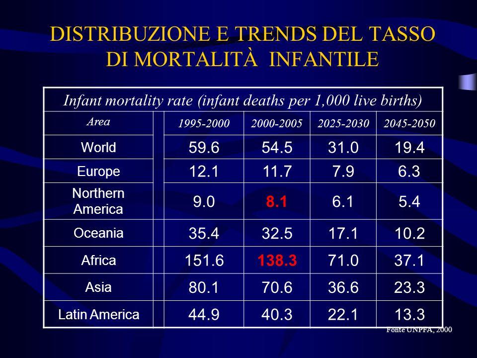 DISTRIBUZIONE E TRENDS DEL TASSO DI MORTALITÀ INFANTILE Fonte UNPFA, 2000 Infant mortality rate (infant deaths per 1,000 live births) Area 1995-200020