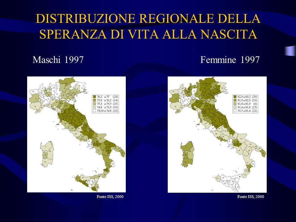 DISTRIBUZIONE REGIONALE DELLA SPERANZA DI VITA ALLA NASCITA Maschi 1997Femmine 1997 Fonte ISS, 2000