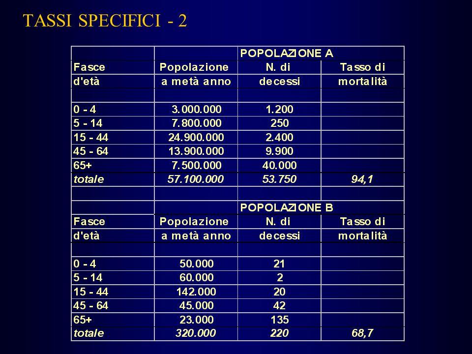 TASSI SPECIFICI - 2