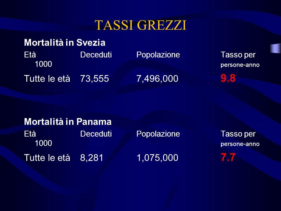 TASSI GREZZI Mortalità in Svezia EtàDecedutiPopolazioneTasso per 1000 persone-anno Tutte le età73,5557,496,000 9.8 Mortalità in Panama EtàDecedutiPopo