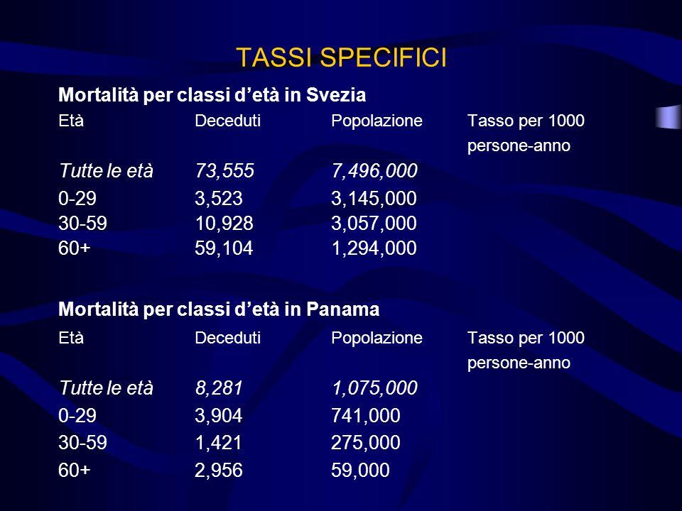 TASSI SPECIFICI Mortalità per classi detà in Svezia EtàDecedutiPopolazioneTasso per 1000 persone-anno Tutte le età73,5557,496,000 0-293,5233,145,000 3