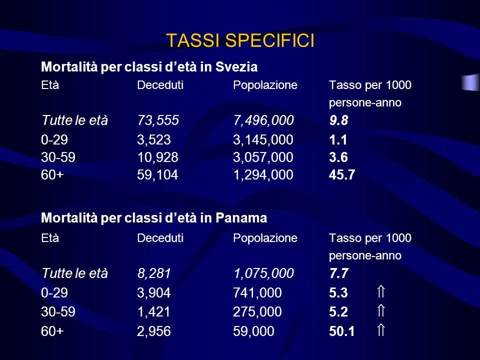 TASSI SPECIFICI Mortalità per classi detà in Svezia EtàDecedutiPopolazioneTasso per 1000 persone-anno Tutte le età73,5557,496,0009.8 0-293,5233,145,00