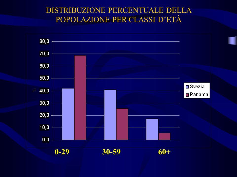 DISTRIBUZIONE PERCENTUALE DELLA POPOLAZIONE PER CLASSI DETÀ 0-29 30-59 60+