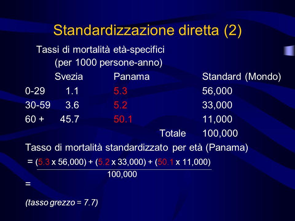 Standardizzazione diretta (2) Tassi di mortalità età-specifici (per 1000 persone-anno) SveziaPanamaStandard (Mondo) 0-29 1.15.356,000 30-59 3.65.233,0