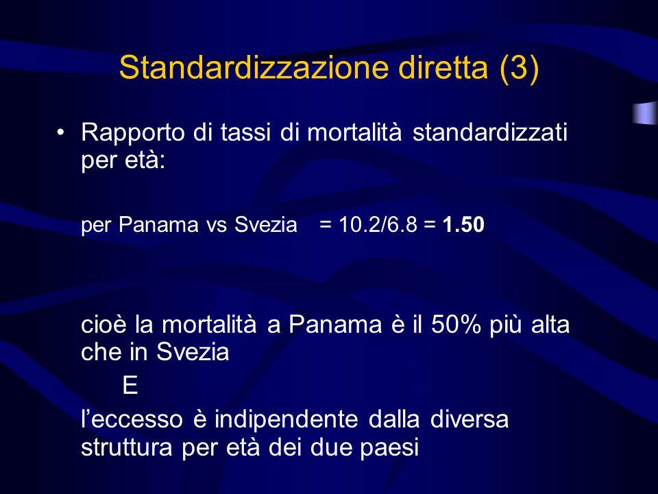 Standardizzazione diretta (3) Rapporto di tassi di mortalità standardizzati per età: per Panama vs Svezia = 10.2/6.8 = 1.50 cioè la mortalità a Panama