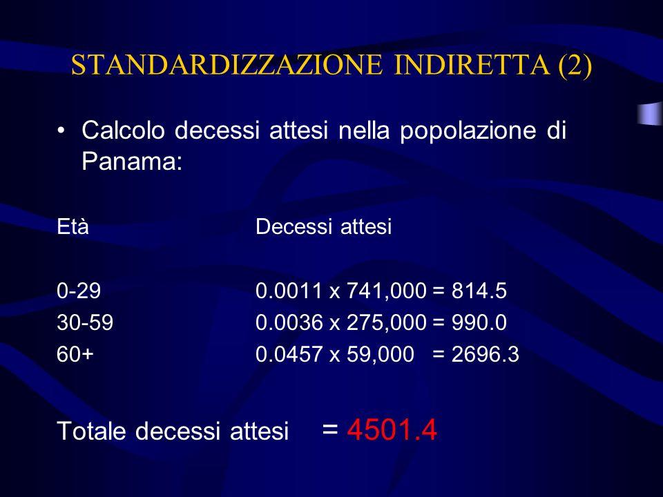 STANDARDIZZAZIONE INDIRETTA (2) Calcolo decessi attesi nella popolazione di Panama: EtàDecessi attesi 0-290.0011 x 741,000 = 814.5 30-590.0036 x 275,0