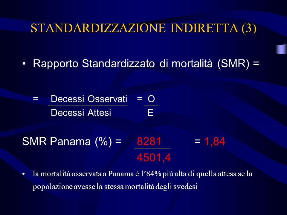 STANDARDIZZAZIONE INDIRETTA (3) Rapporto Standardizzato di mortalità (SMR) = =Decessi Osservati= O Decessi Attesi E SMR Panama (%) =8281= 1,84 4501,4
