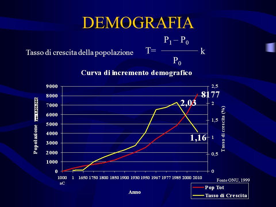 DEMOGRAFIA P 1 – P 0 T= P0P0 Tasso di crescita della popolazione k Fonte ONU, 1999
