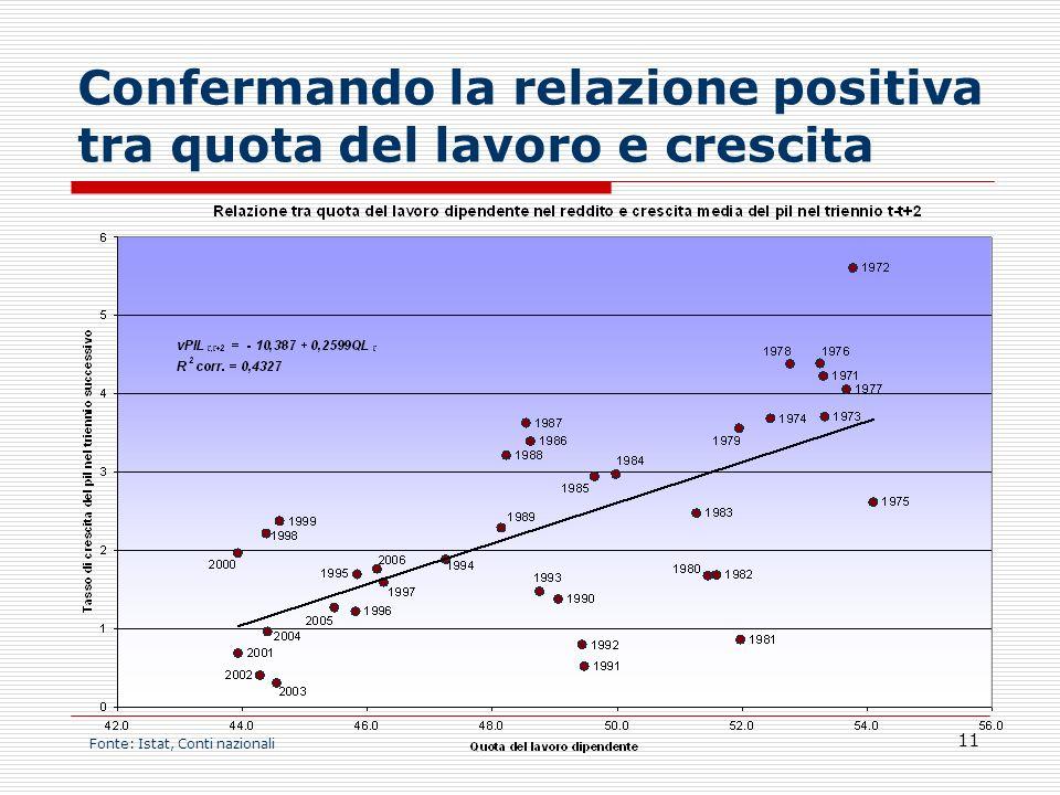 11 Confermando la relazione positiva tra quota del lavoro e crescita Fonte: Istat, Conti nazionali