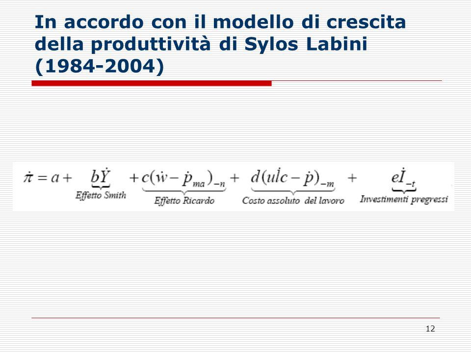 12 In accordo con il modello di crescita della produttività di Sylos Labini (1984-2004)