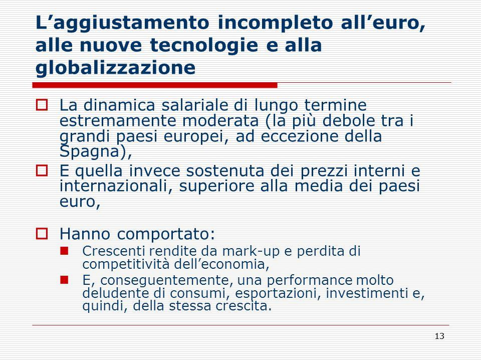 13 Laggiustamento incompleto alleuro, alle nuove tecnologie e alla globalizzazione La dinamica salariale di lungo termine estremamente moderata (la pi