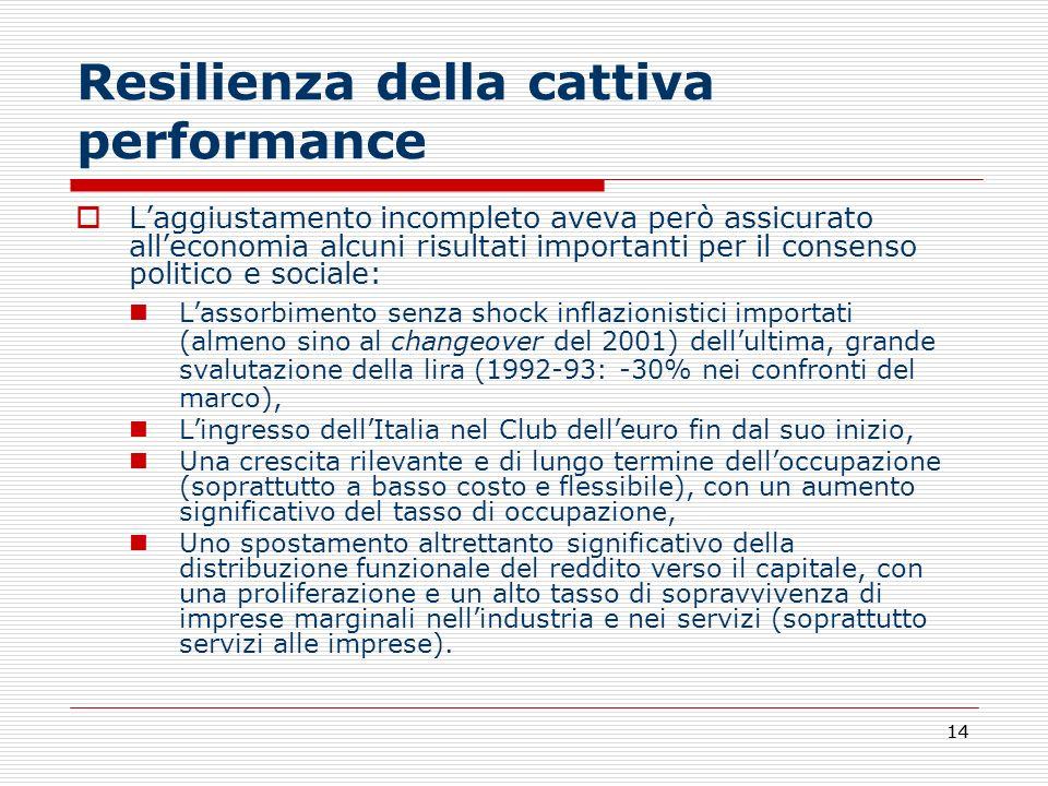 14 Resilienza della cattiva performance Laggiustamento incompleto aveva però assicurato alleconomia alcuni risultati importanti per il consenso politi