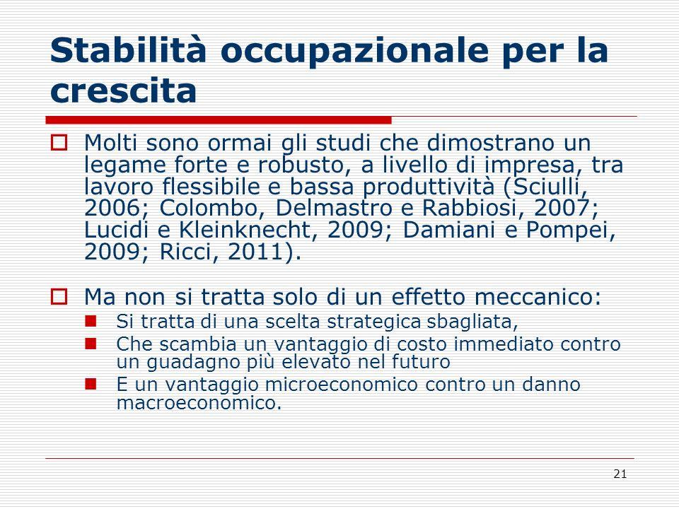 21 Stabilità occupazionale per la crescita Molti sono ormai gli studi che dimostrano un legame forte e robusto, a livello di impresa, tra lavoro fless