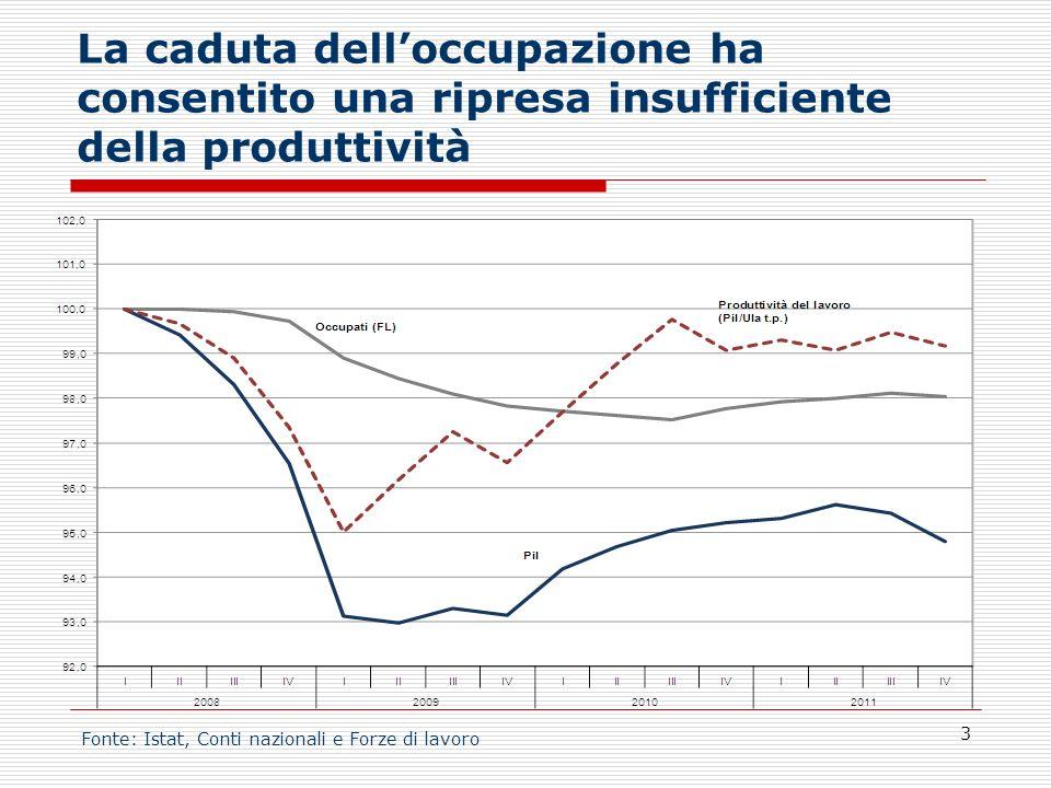 La caduta delloccupazione ha consentito una ripresa insufficiente della produttività 3 Fonte: Istat, Conti nazionali e Forze di lavoro