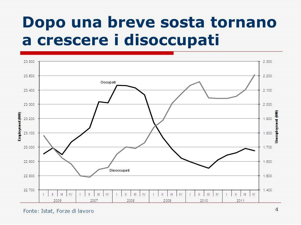 Cresce sensibilmente il peso degli inoccupati sugli occupati 5 Fonte: Istat, Forze di lavoro