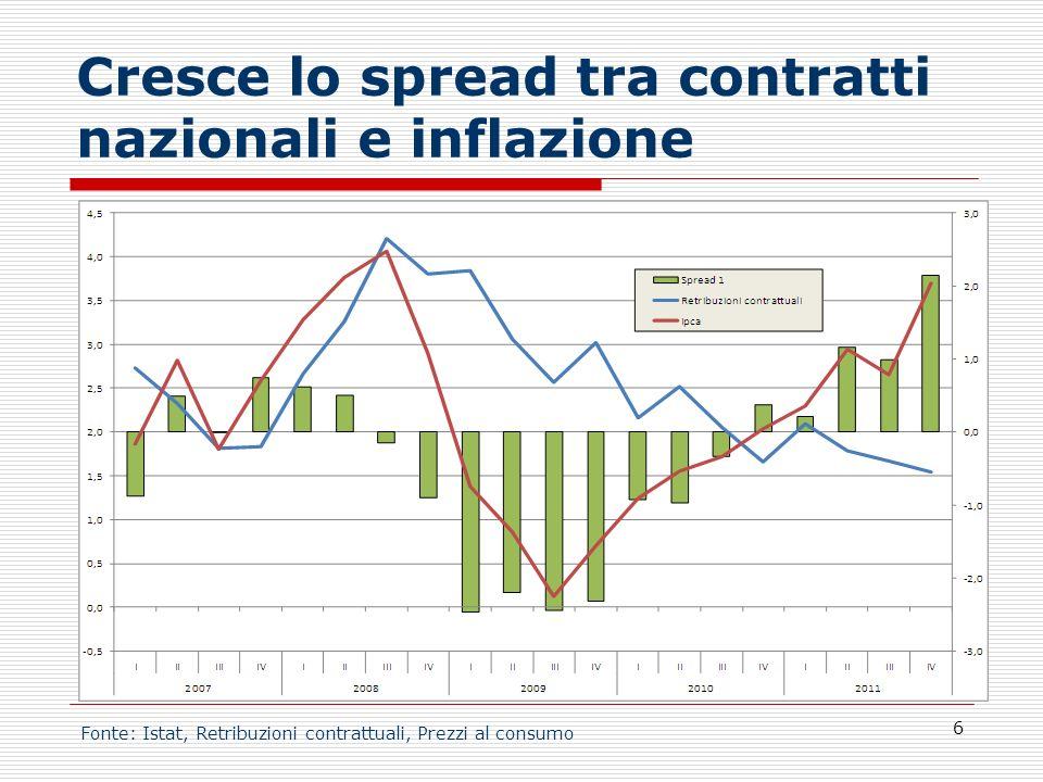 Cresce lo spread tra contratti nazionali e inflazione 6 Fonte: Istat, Retribuzioni contrattuali, Prezzi al consumo