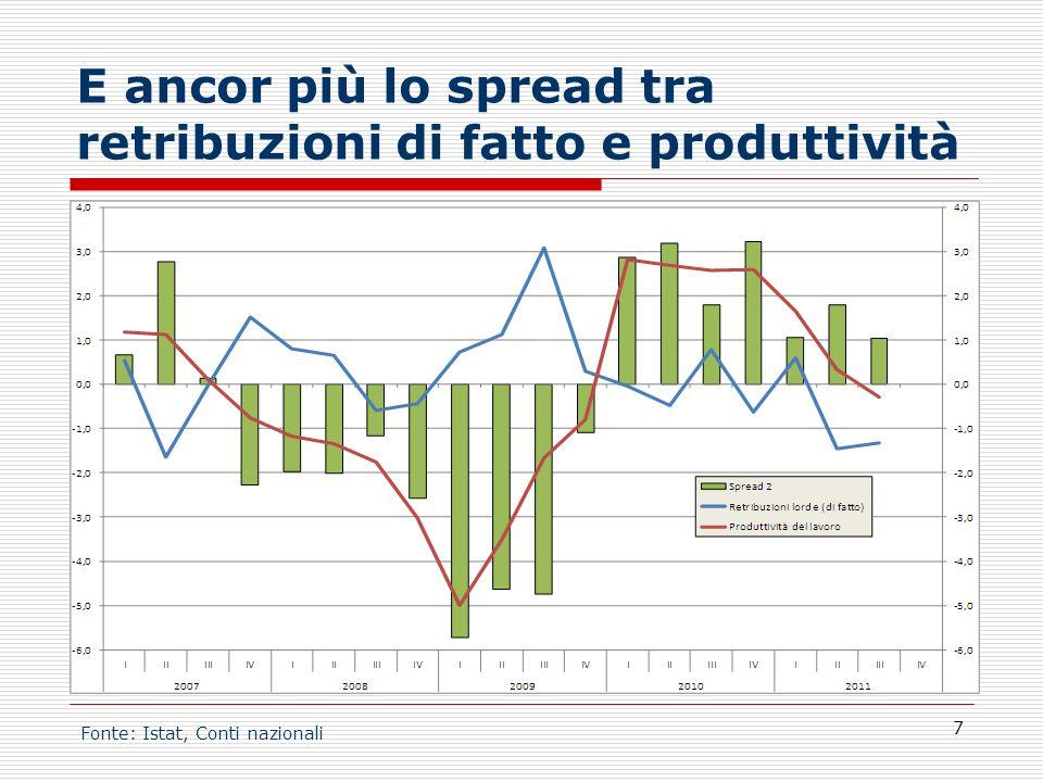 E ancor più lo spread tra retribuzioni di fatto e produttività 7 Fonte: Istat, Conti nazionali