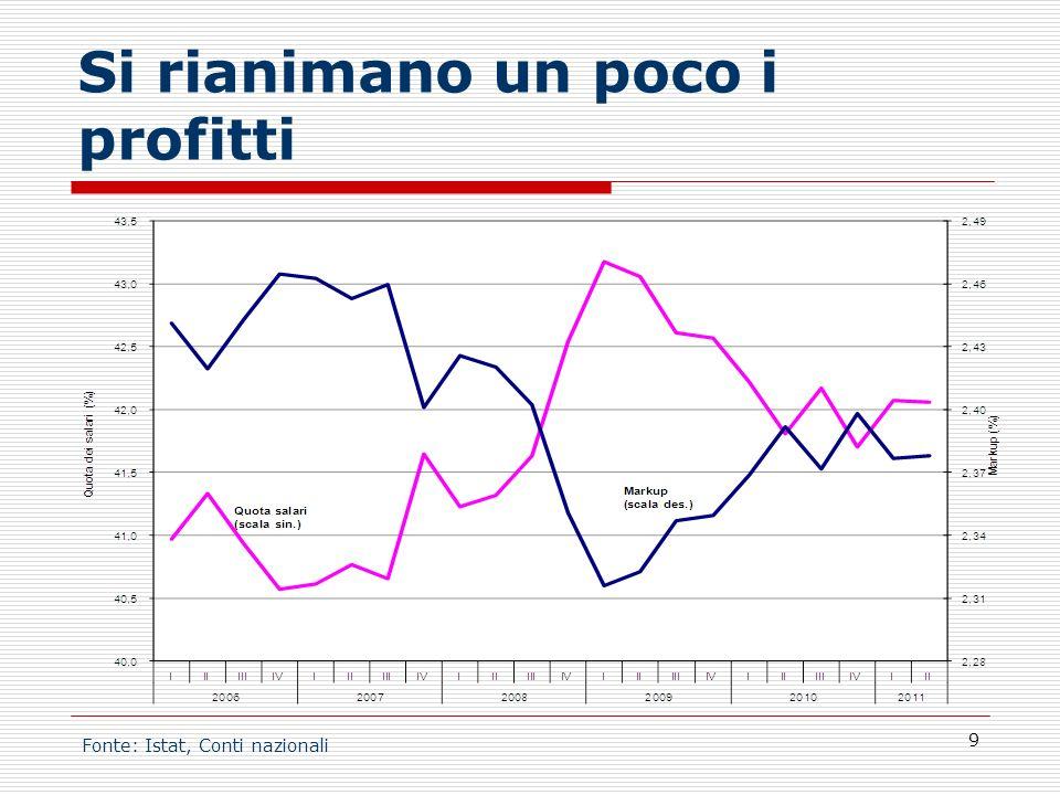 Si rianimano un poco i profitti 9 Fonte: Istat, Conti nazionali