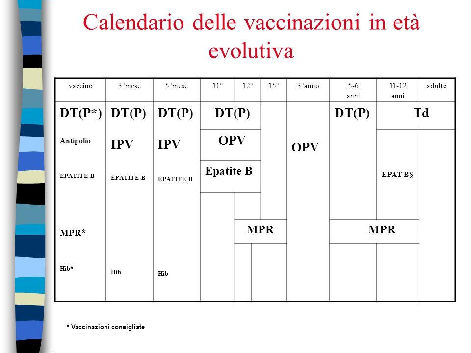 Calendario delle vaccinazioni in età evolutiva vaccino3°mese5°mese11°12°15°3°anno5-6 anni 11-12 anni adulto DT(P*) Antipolio EPATITE B MPR* Hib* DT(P) IPV EPATITE B Hib DT(P) IPV EPATITE B Hib DT(P) OPV DT(P) Td OPV EPAT B§ Epatite B MPR * Vaccinazioni consigliate
