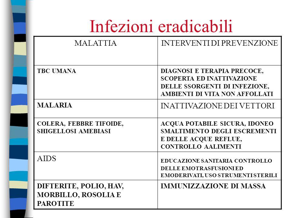 Infezioni eradicabili MALATTIAINTERVENTI DI PREVENZIONE TBC UMANADIAGNOSI E TERAPIA PRECOCE, SCOPERTA ED INATTIVAZIONE DELLE SSORGENTI DI INFEZIONE, AMBIENTI DI VITA NON AFFOLLATI MALARIA INATTIVAZIONE DEI VETTORI COLERA, FEBBRE TIFOIDE, SHIGELLOSI AMEBIASI ACQUA POTABILE SICURA, IDONEO SMALTIMENTO DEGLI ESCREMENTI E DELLE ACQUE REFLUE, CONTROLLO AALIMENTI AIDS EDUCAZIONE SANITARIA CONTROLLO DELLE EMOTRASFUSIONI ED EMODERIVATI, USO STRUMENTI STERILI DIFTERITE, POLIO, HAV, MORBILLO, ROSOLIA E PAROTITE IMMUNIZZAZIONE DI MASSA