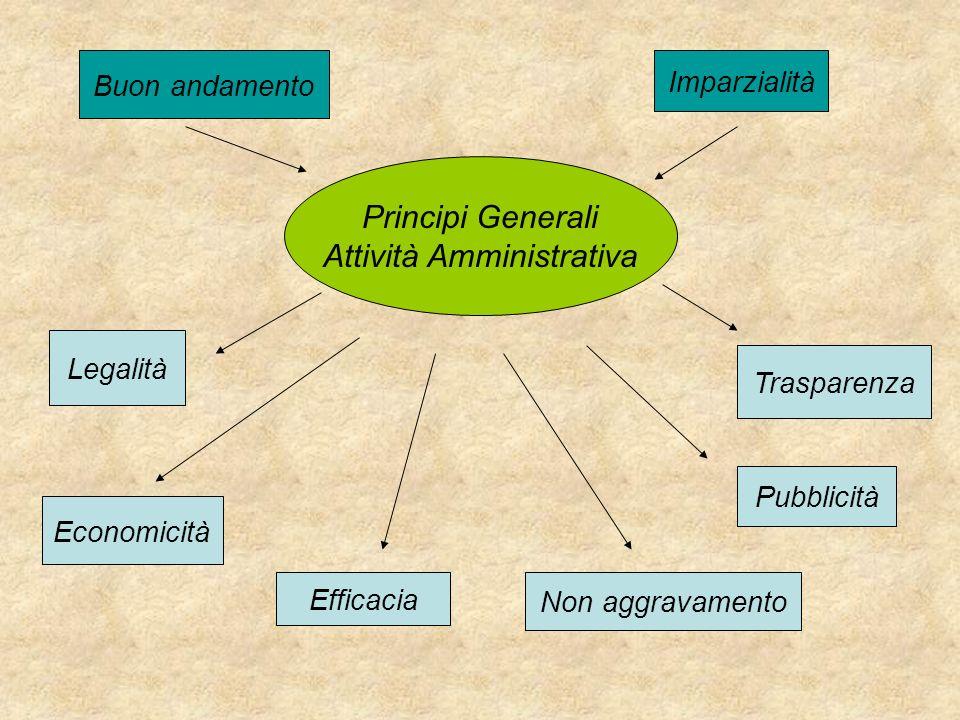 Principi Generali Attività Amministrativa Buon andamento Imparzialità Legalità Economicità Pubblicità Efficacia Trasparenza Non aggravamento