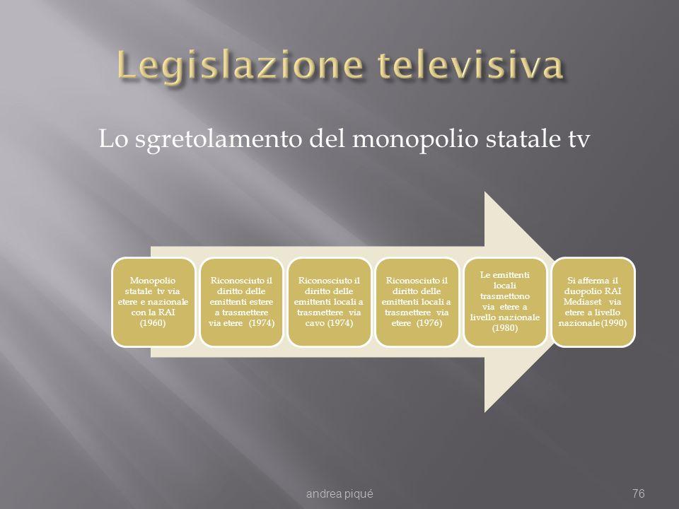 Lo sgretolamento del monopolio statale tv andrea piqué76 Monopolio statale tv via etere e nazionale con la RAI (1960) Riconosciuto il diritto delle emittenti estere a trasmettere via etere (1974) Riconosciuto il diritto delle emittenti locali a trasmettere via cavo (1974) Riconosciuto il diritto delle emittenti locali a trasmettere via etere (1976) Le emittenti locali trasmettono via etere a livello nazionale (1980) Si afferma il duopolio RAI Mediaset via etere a livello nazionale (1990)